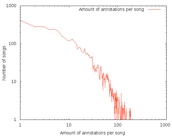 Extracting mood data from music – Labs